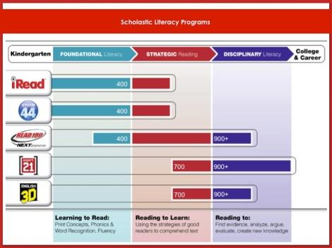Scholastic Literacy Programs